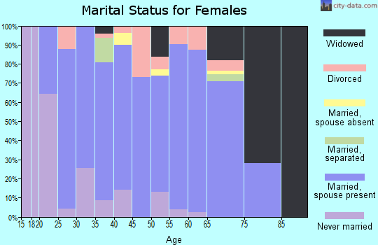 Zip code 56475 marital status for females