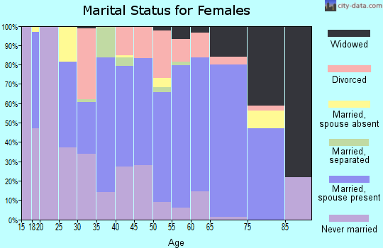 Zip code 56484 marital status for females