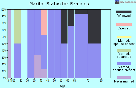 Zip code 56516 marital status for females