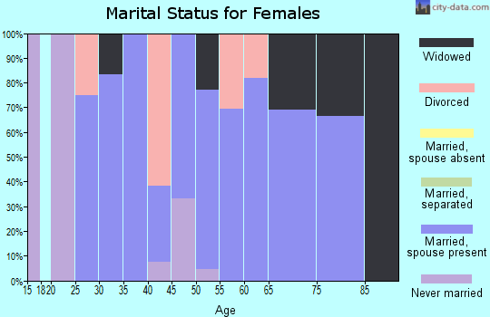 Zip code 56550 marital status for females