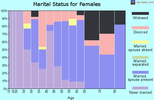 Zip code 56569 marital status for females