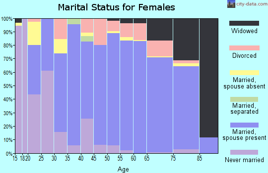 Zip code 56572 marital status for females