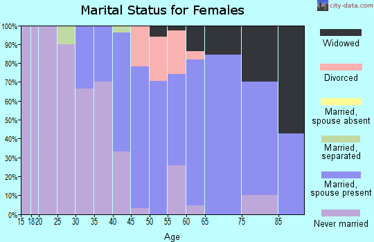 Zip code 56575 marital status for females