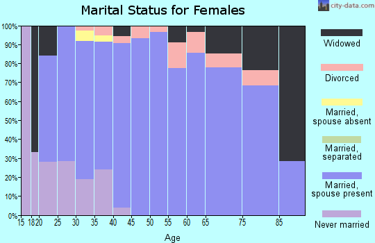 Zip code 56586 marital status for females