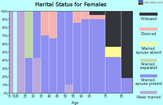 Zip code 56590 marital status for females