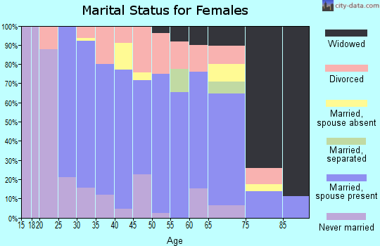 Zip code 56630 marital status for females