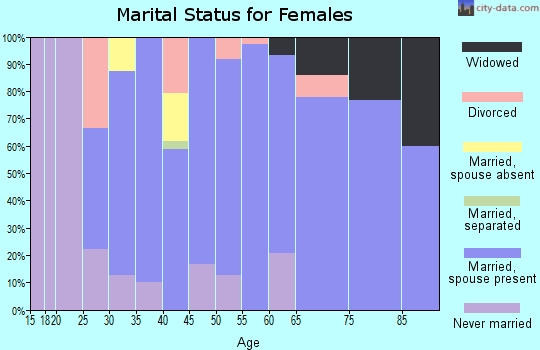 Zip code 56644 marital status for females
