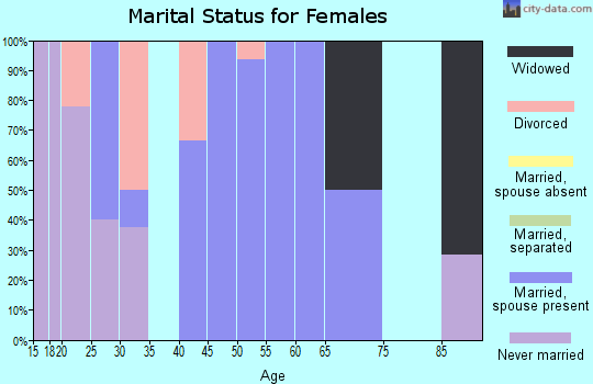 Zip code 56684 marital status for females