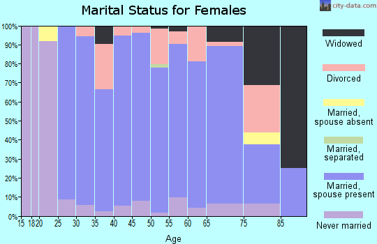 Zip code 56714 marital status for females