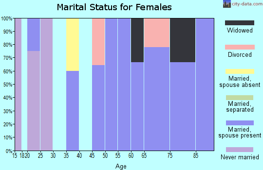 Zip code 56724 marital status for females