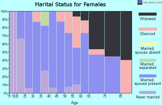Zip code 56748 marital status for females