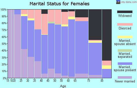 Zip code 57006 marital status for females