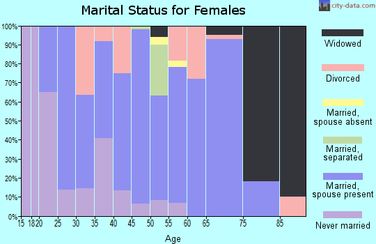 Zip code 57018 marital status for females