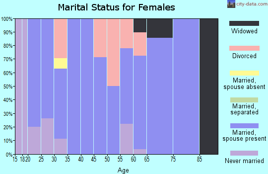 Zip code 57024 marital status for females