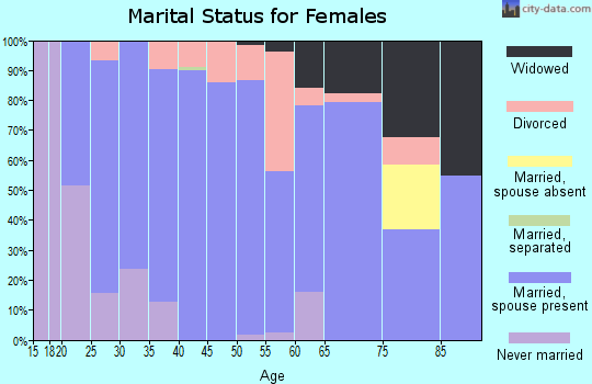 Zip code 57033 marital status for females