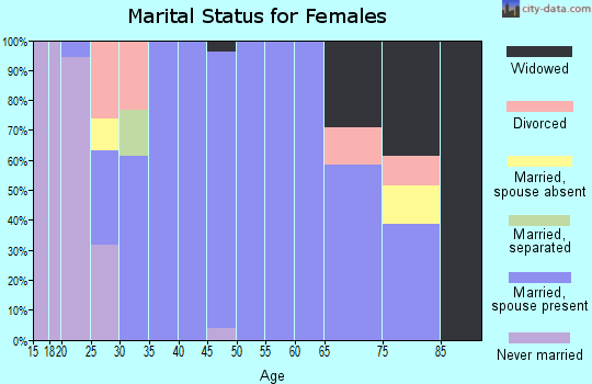Zip code 57034 marital status for females