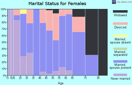 Zip code 57049 marital status for females