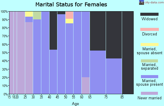 Zip code 57072 marital status for females