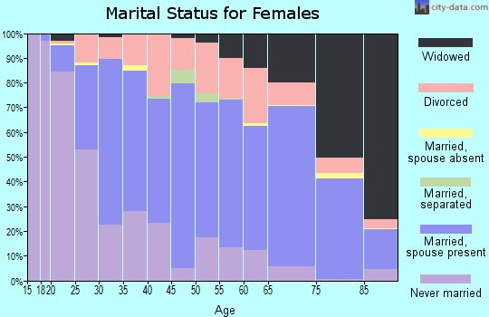 Zip code 57105 marital status for females