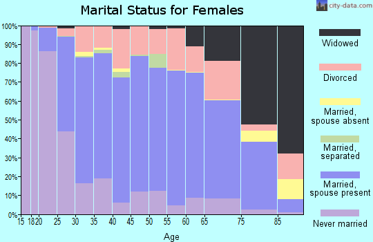 Zip code 57106 marital status for females
