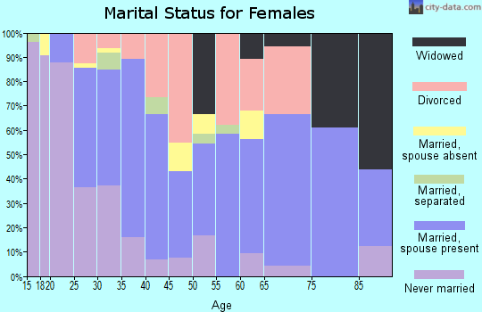 Zip code 57107 marital status for females