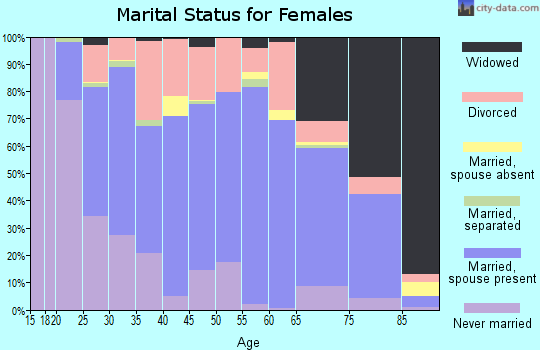 Zip code 57201 marital status for females