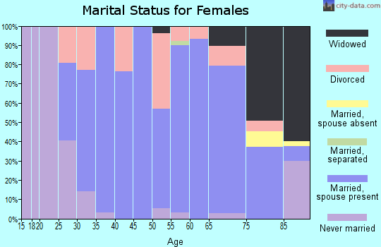 Zip code 57212 marital status for females