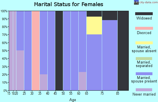 Zip code 57218 marital status for females