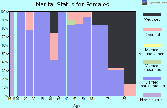 Zip code 57221 marital status for females