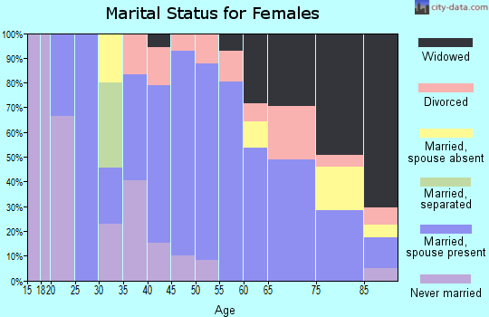 Zip code 57225 marital status for females