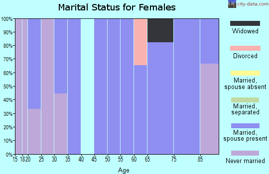 Zip code 57232 marital status for females