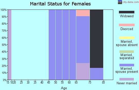 Zip code 57247 marital status for females