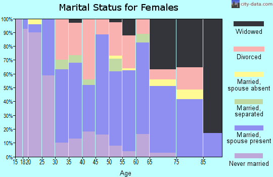 Zip code 57262 marital status for females