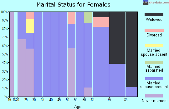 Zip code 57270 marital status for females