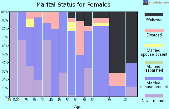 Zip code 57325 marital status for females