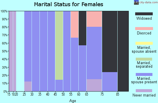 Zip code 57342 marital status for females