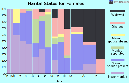 Zip code 57356 marital status for females