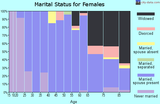 Zip code 57369 marital status for females