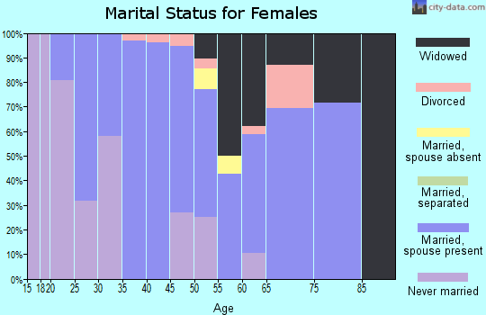 Zip code 57370 marital status for females