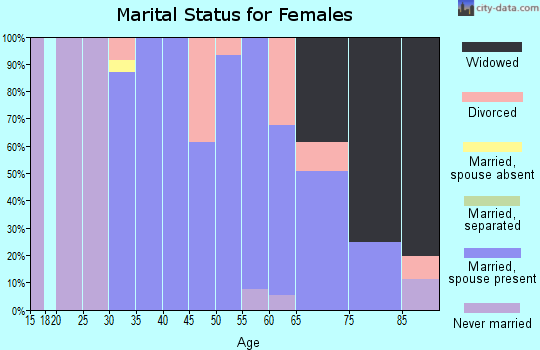 Zip code 57376 marital status for females