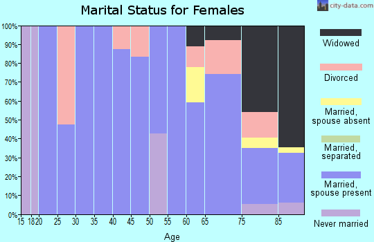 Zip code 57428 marital status for females