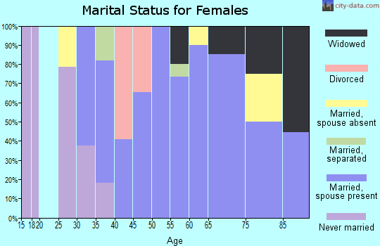 Zip code 57454 marital status for females