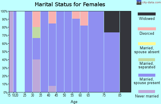 Zip code 57461 marital status for females