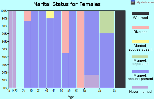 Zip code 57465 marital status for females