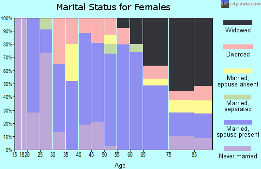 Zip code 57469 marital status for females