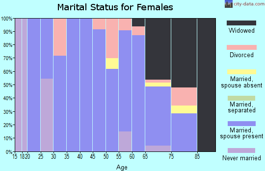 Zip code 57567 marital status for females