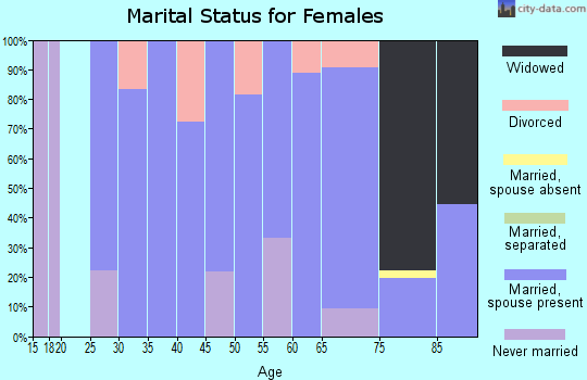Zip code 57632 marital status for females