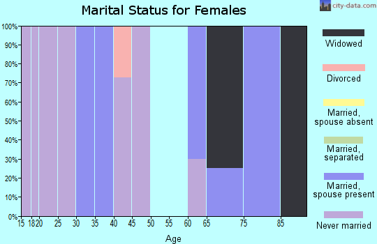 Zip code 57652 marital status for females