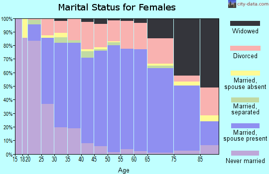 Zip code 57702 marital status for females