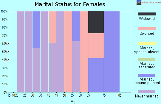 Zip code 57756 marital status for females